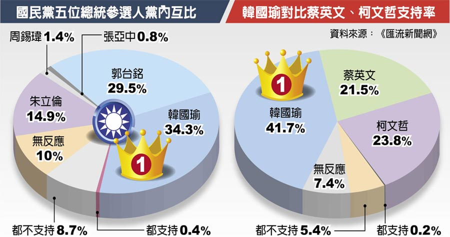國民黨五位總統參選人黨內互比、韓國瑜對比蔡英文、柯文哲支持率