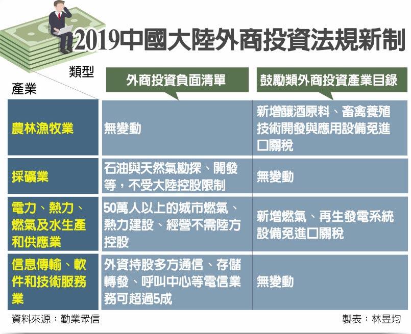 2019中國大陸外商投資法規新制