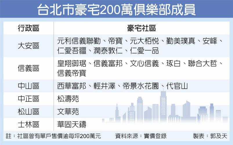 台北市豪宅200萬俱樂部成員