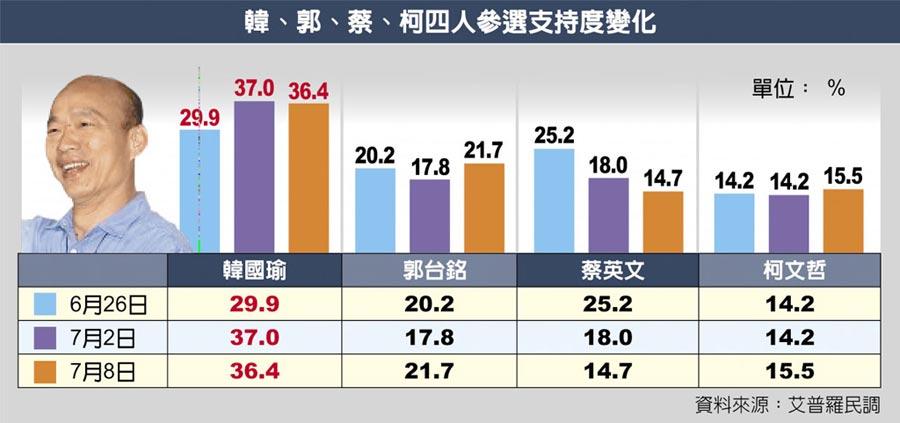 韓、郭、蔡、柯四人參選支持度變化