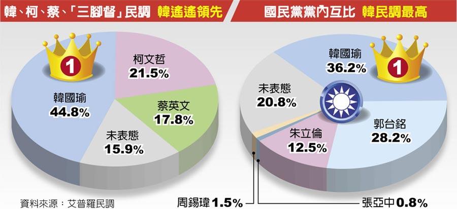 韓、柯、蔡、「三腳督」民調 韓遙遙領先及國民黨黨內互比 韓民調最高
