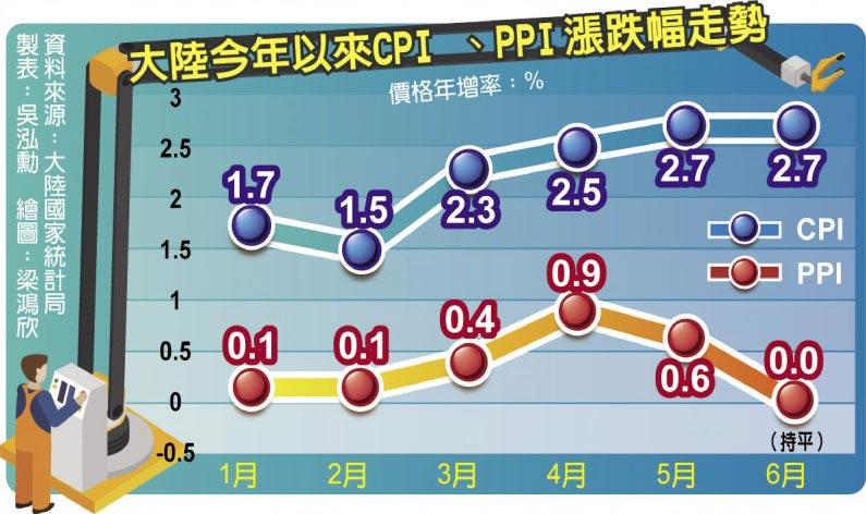 大陆今年以来CPI、PPI涨跌幅走势