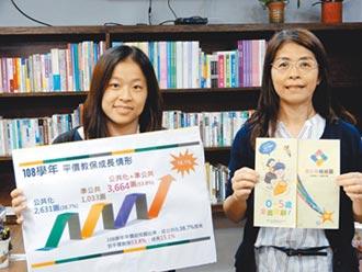 準公幼8月1日上路 雙北新竹簽約比例低