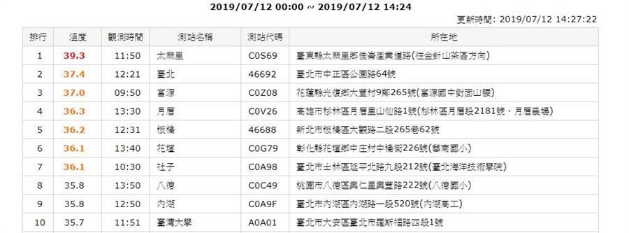 台北觀測站測出台北今年最高溫。(中央氣象局)