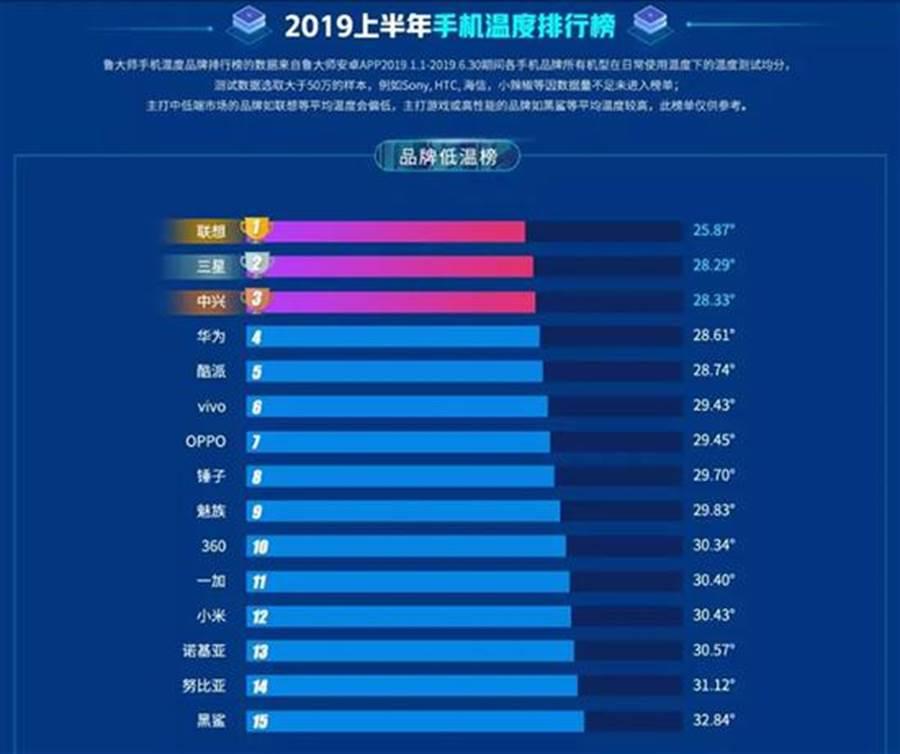 魯大師公布 2019 年上半年手機溫度榜(依品牌)。(圖/翻攝魯大師)