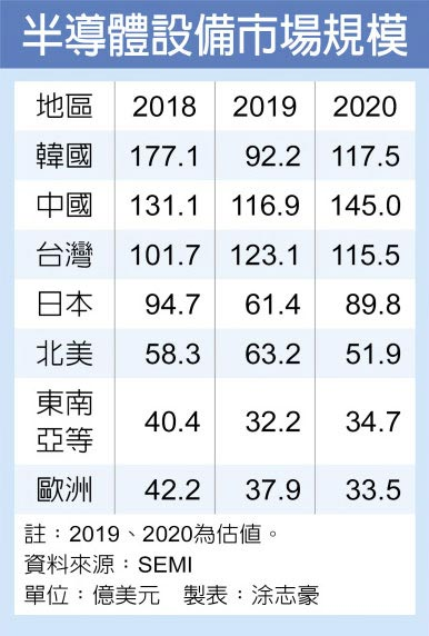 半導體設備市場規模
