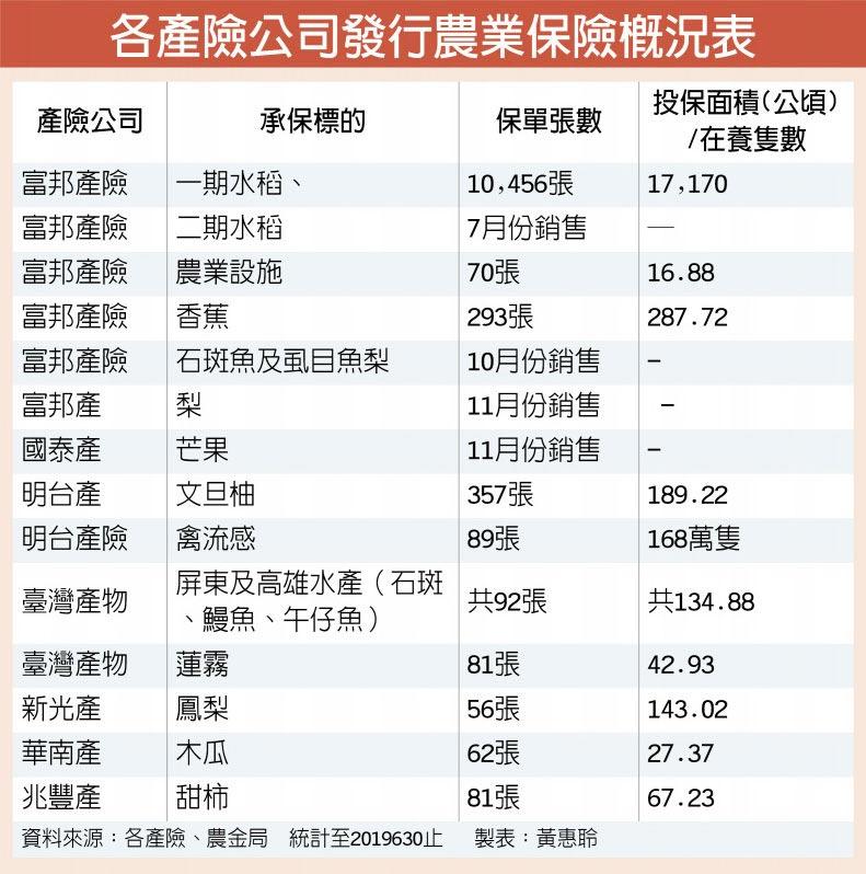 各產險公司發行農業保險概況表