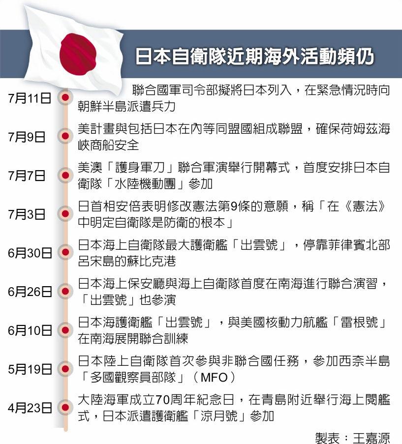 日本自衛隊近期海外活動頻仍