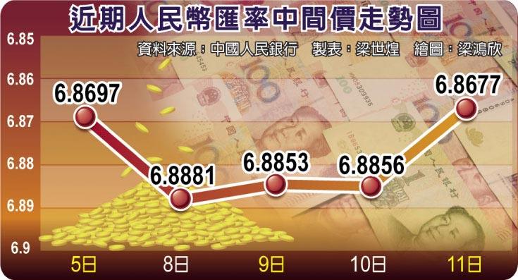 近期人民幣匯率中間價走勢圖