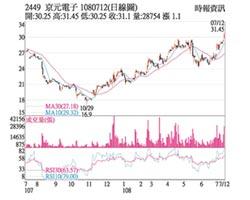 熱門股-京元電訂單成長 業績俏