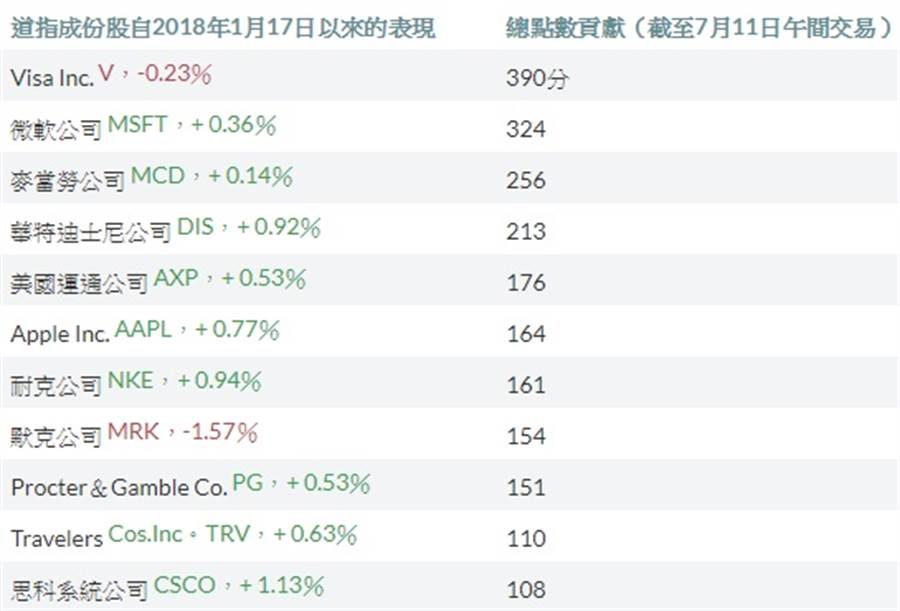 道瓊指數成分股對大盤的貢獻點數排名(翻攝MarketWatch)