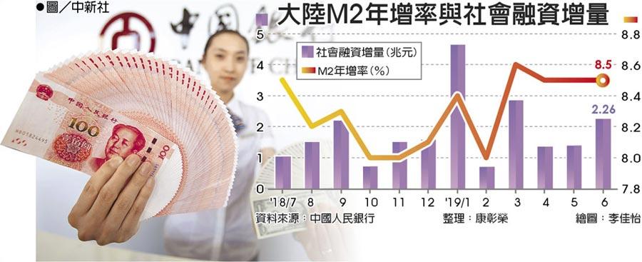 大陸M2年增率與社會融資增量