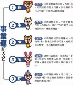 12生肖本周運勢 ( 7/14~7/20)