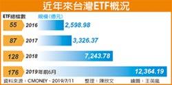 新型ETF發燒 投資熱續旺