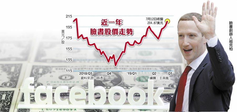 近一年臉書股價走勢