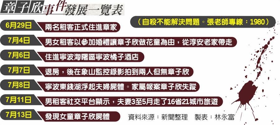 章子欣事件發展一覽表