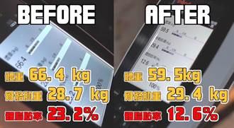 男星2個月減脂10.6%!肥白肚變六塊黑腹肌