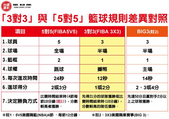 3對3與5對5籃球賽差異比較。(台灣運彩提供)