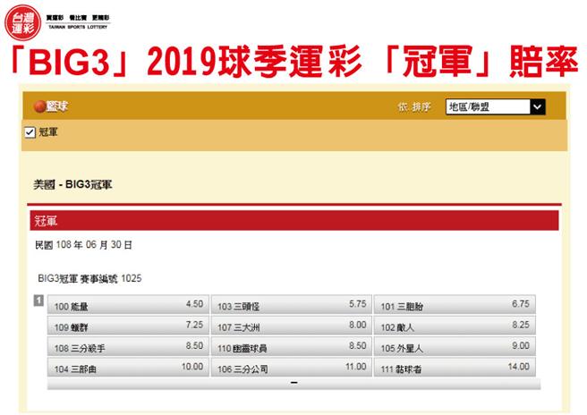 BIG32019球季冠軍賠率。(台灣運彩提供)