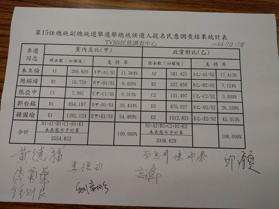 TVBS民調。(國民黨部)