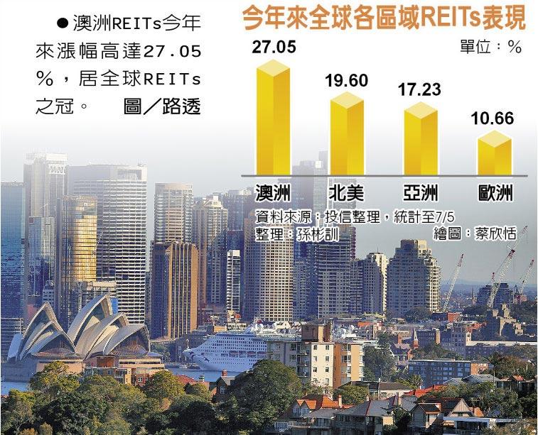 今年來全球各區域REITs表現  ●澳洲REITs今年來漲幅高達27.05%,居全球REITs之冠。圖/路透