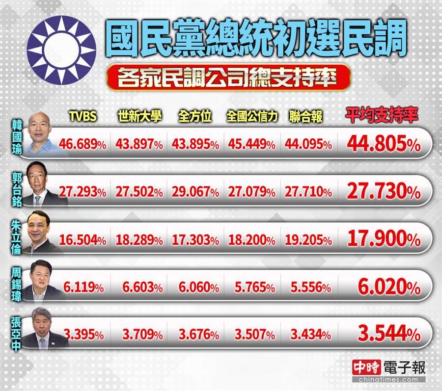 國民黨總統初選民調,各參選人總支持率對比。
