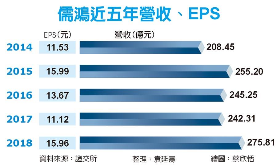 儒鴻近五年營收、EPS