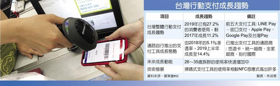 台灣行動支付成長趨勢