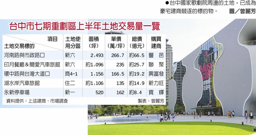 台中市七期重劃區上半年土地交易量一覽  ●台中國家歌劇院周邊的土地,已成為豪宅建商競逐的標的物。圖/曾麗芳