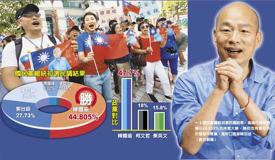 國民黨總統初選民調結果,高雄市長韓國瑜以44.805%支持度大勝,韓的支持者在中央黨部外聚集,高呼口號替韓加油。(黃世麒攝)