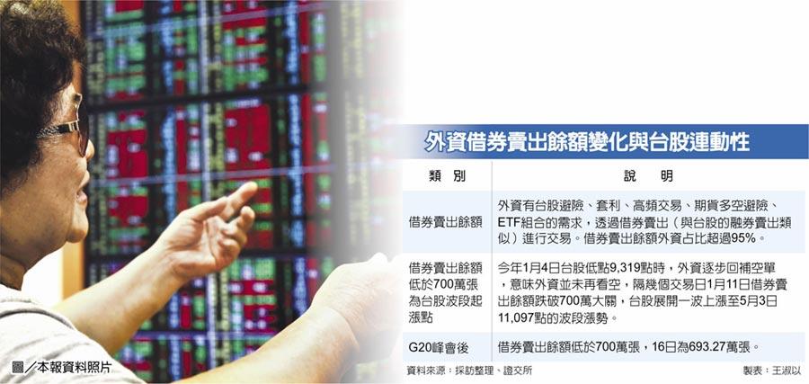 外資借券賣出餘額變化與台股連動性
