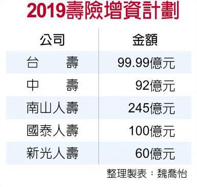 2019壽險增資計劃