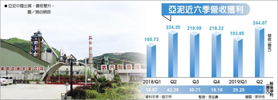 亞泥近六季營收獲利亞泥中國出貨、價格雙升。圖/摘自網路