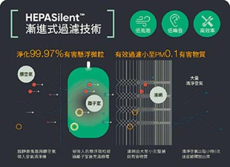 Blueair超高效過濾 抗PM2.5