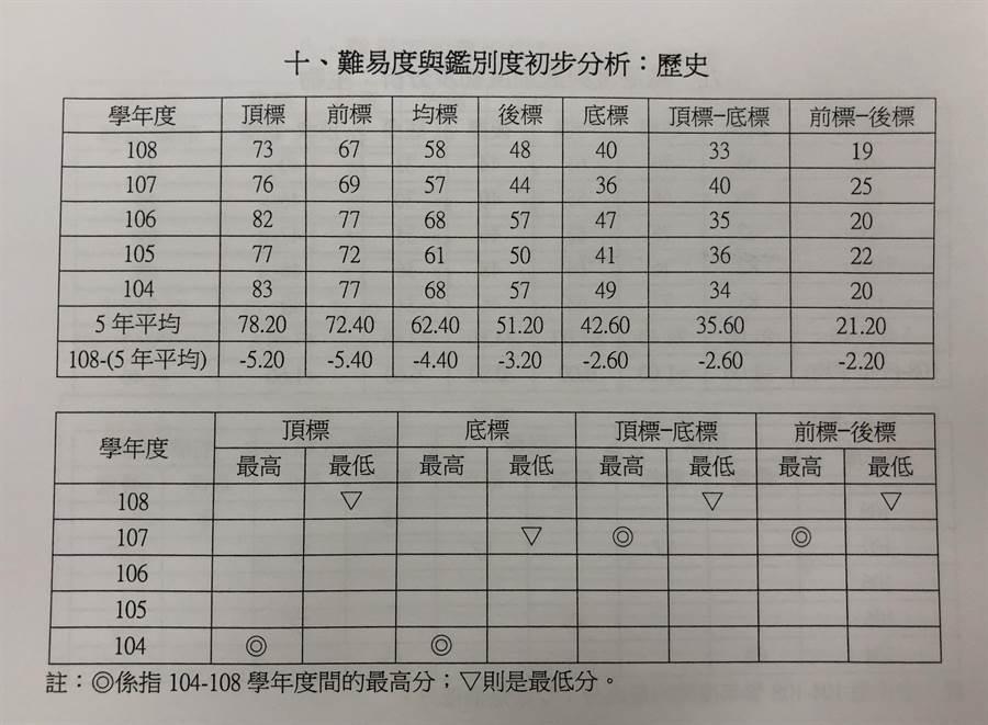 大考中心,公布歷史科鑑別度近5年比較表。(王雅芬攝)