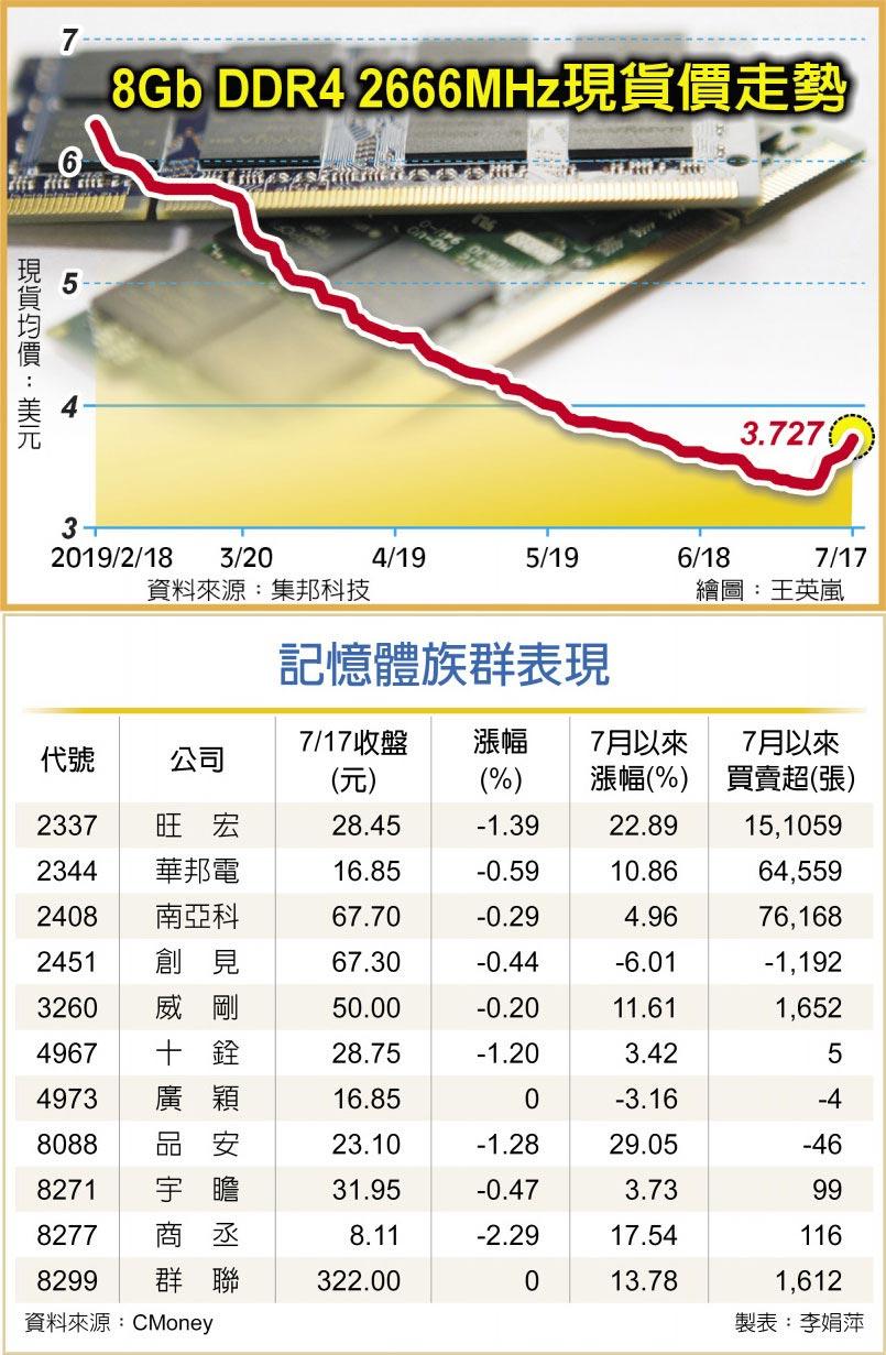 8Gb DDR4 2666MHz現貨價走勢記憶體族群表現