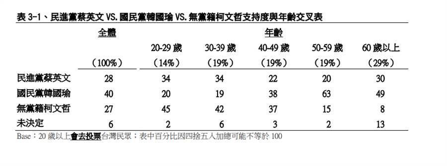 TVBS民調。(圖片翻拍自TVBS民調中心官網)