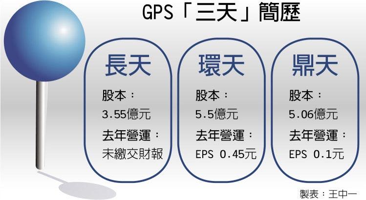GPS「三天」簡歷