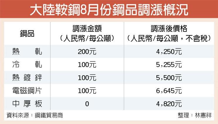 大陸鞍鋼8月份鋼品調漲概況