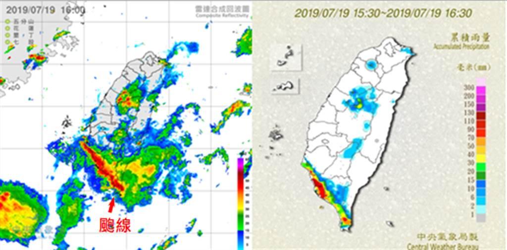 左圖:「颮線」於19日下午在南部沿岸形成、並移入南、高、屏。右圖:高雄在同一小時有6個雨量站,測到時雨量超過100毫米,出現罕見的瞬間強降雨。(翻攝三立準氣象·老大洩天機)