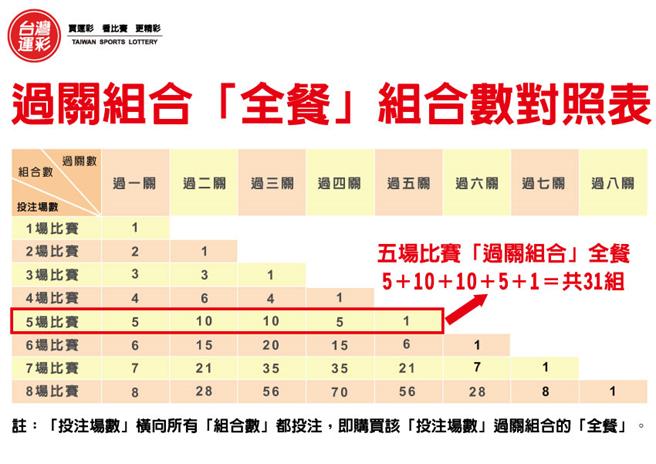 過關組合對照表(台灣運彩提供)
