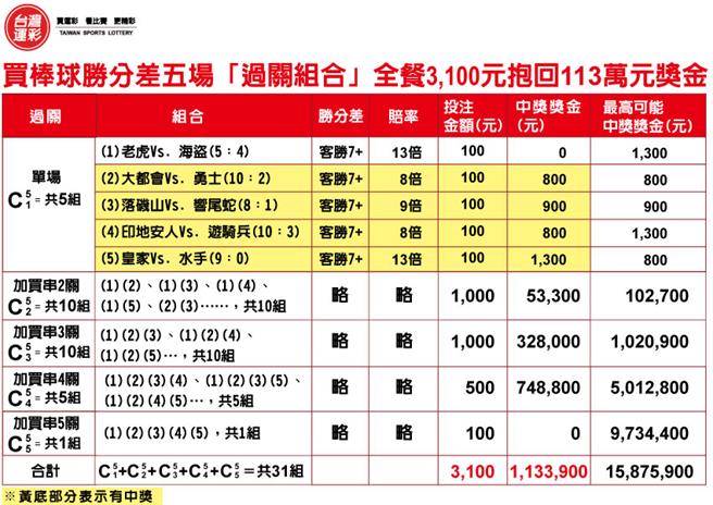 買棒球勝分差抱回113萬投注內容。(台灣運彩提供)