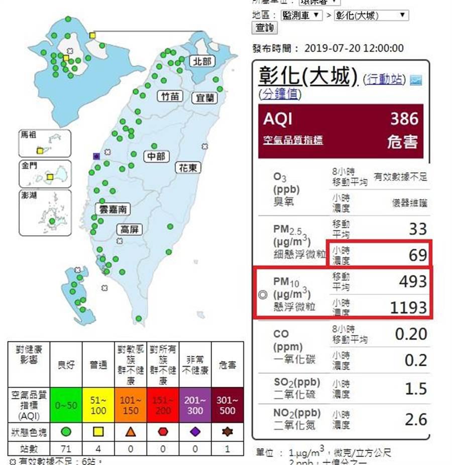 根據中午12時的空氣品質資訊,彰化大城空氣品質測站(AQI)已經達到對人體有最高危害的褐紅色等級,(謝瓊雲翻攝)