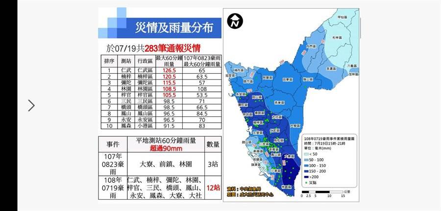 水利局擷取中央氣象局「最大時雨量」統計資料,可見19日下午高雄12個行政區受到強降雨襲擊。(高市府水利局提供)