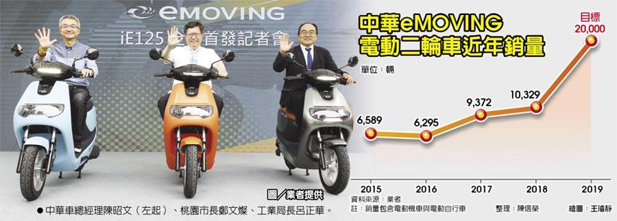 中華eMOVING電動二輪車近年銷量  ●中華車總經理陳昭文(左起)、桃園市長鄭文燦、工業局長呂正華。