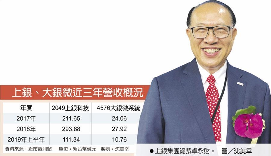 上銀、大銀微近三年營收概況上銀集團總裁卓永財。圖/沈美幸