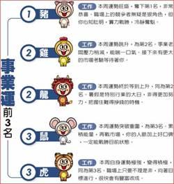 12生肖本周運勢 0721~0727