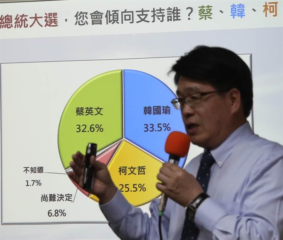 台灣民意基金會22日舉行「新形勢下的 2020台灣總統大選(二)」民調發表會,民調結果顯示,當柯文哲投入2020總統大選時,33.5%支持韓國瑜,32.6%支持蔡英文,25.5%支持柯文哲。(劉宗龍攝)