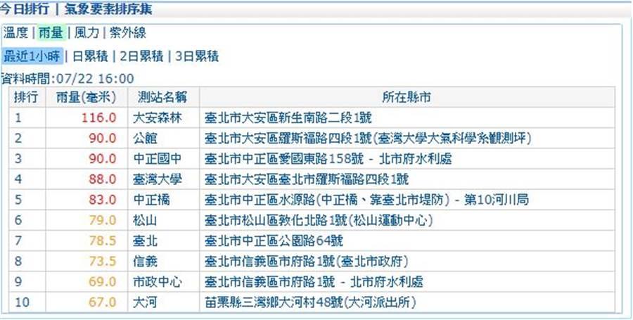 台北市大安森林,時雨量破百。(中央氣象局官網)