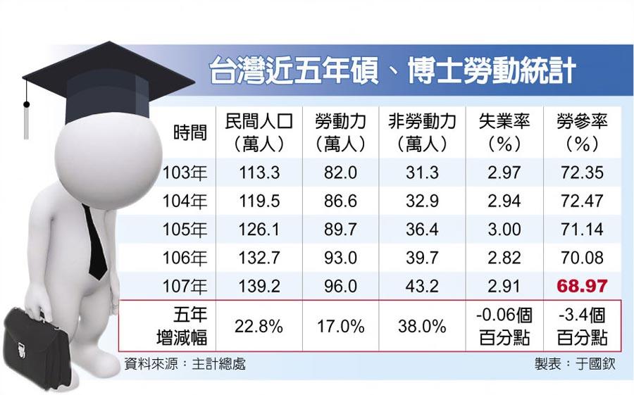 台灣近五年碩、博士勞動統計